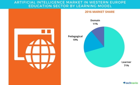 Technavio has published a new report on the artificial intelligence market in Western Europe education sector from 2017-2021. (Graphic: Business Wire)