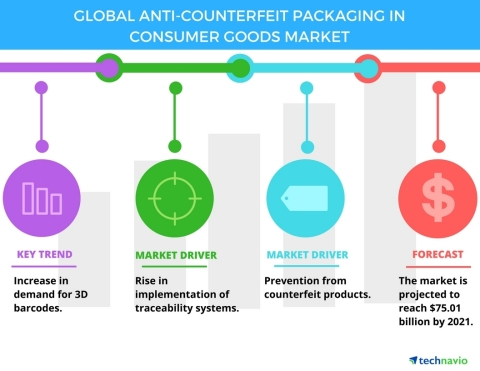 Technavio has published a new report on the global anti-counterfeit packaging in consumer goods market from 2017-2021. (Graphic: Business Wire)