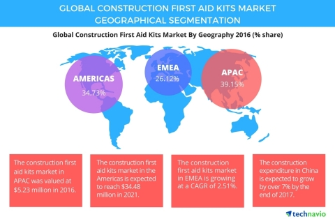 Technavio has published a new report on the global construction first aid kits market from 2017-2021 ...