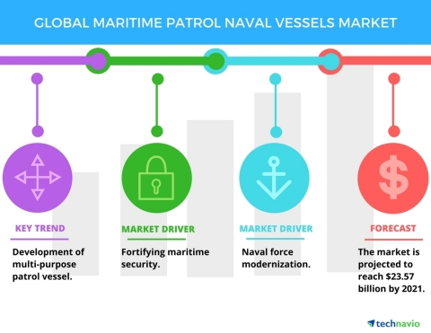 Technavio has published a new report on the global maritime patrol naval vessels market from 2017-2021. (Graphic: Business Wire)