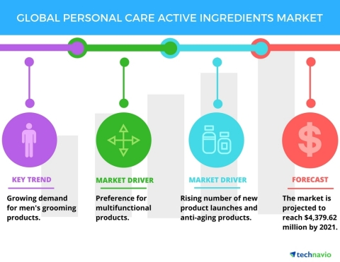 Technavio has published a new report on the global personal care active ingredients market from 2017-2021. (Graphic: Business Wire)