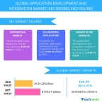 Technavio has published a new report on the global application development and integration market from 2017-2021. (Graphic: Business Wire)
