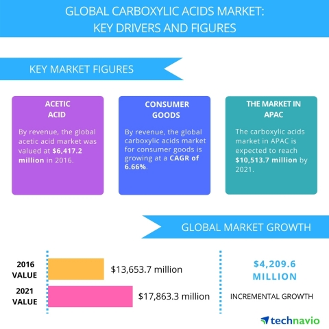 Technavio has published a new report on the global carboxylic acid market from 2017-2021. (Graphic: Business Wire)