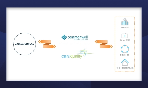 Over Two Million Documents Have Been Exchanged by eClinicalWorks Through the Carequality Interoperability Framework in Twelve Months (Photo: Business Wire)