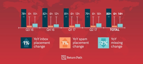 New research from Return Path reveals that just 80 percent of commercial email is delivered to the inbox, while the remainder—a full 20 percent—is diverted to spam folders or gets blocked altogether. (Graphic: Business Wire)