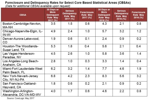 CoreLogic Foreclosure and Delinquency Rates for Select Core Based Statistical Areas (CBSAs) May 2017 (Graphic: Business Wire)