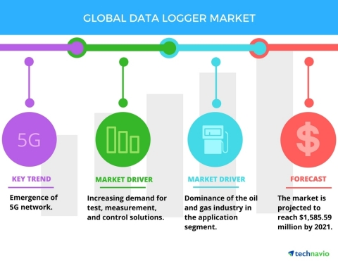 Technavio has published a new report on the global data logger market from 2017-2021. (Graphic: Business Wire)