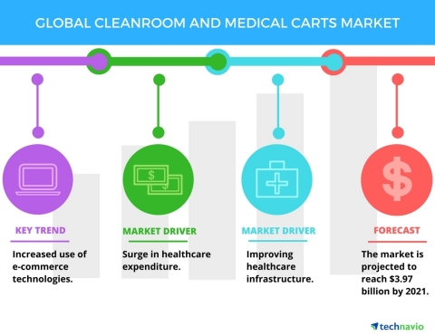 Technavio has published a new report on the global cleanroom and medical carts market from 2017-2021. (Photo: Business Wire)