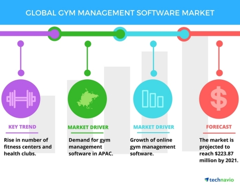 Technavio has published a new report on the global gym management software market from 2017-2021. (Photo: Business Wire)