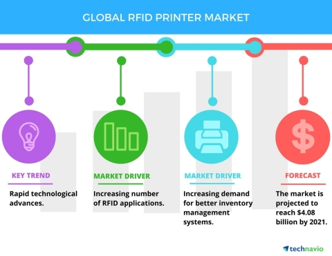Technavio has published a new report on the global RFID printer market from 2017-2021. (Photo: Business Wire)