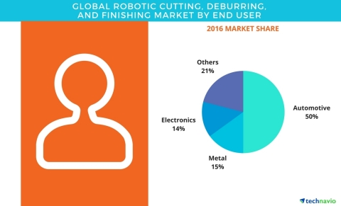 Technavio has published a new report on the global robotic cutting, deburring, and finishing market from 2017-2021. (Graphic: Business Wire)