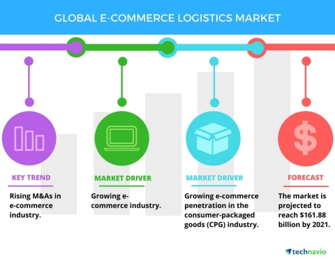 Technavio has published a new report on the global e-commerce logistics market from 2017-2021. (Graphic: Business Wire)