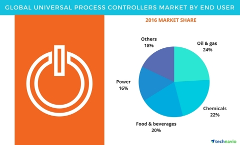 Technavio has published a new report on the global universal process controllers market from 2017-2021. (Graphic: Business Wire)