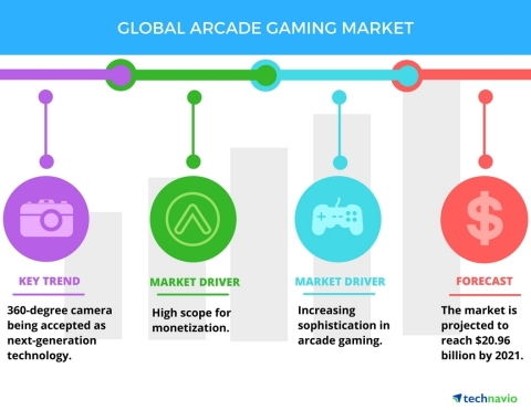 Technavio has published a new report on the global arcade gaming market from 2017-2021. (Graphic: Bussiness Wire)