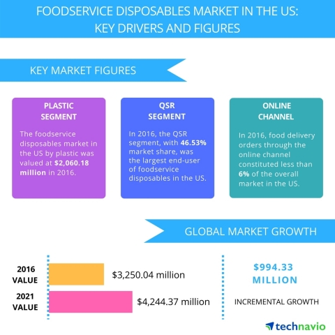 Technavio has published a new report on the foodservice disposables market in the US from 2017-2021. (Graphic: Business Wire)