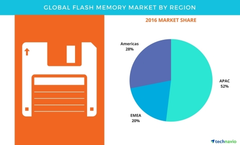 Technavio has published a new report on the global flash memory market from 2017-2021. (Photo: Business Wire)