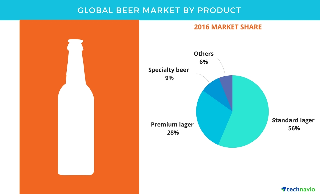 Global beer market showing signs of slower growth in years for Craft beer market share 2017