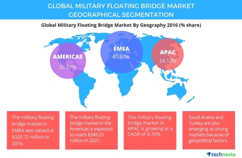 Technavio has published a new report on the global military floating bridge market from 2017-2021. (Graphic: Business Wire)