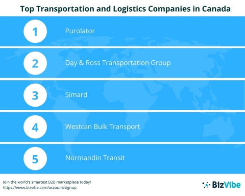 Top 10 Transportation and Logistics Companies in Canada by BizVibe (Graphic: Business Wire)