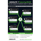 New Absolute 7 Platform Extends Endpoint Visibility and Control, Enabling Enterprises to See, Manage and Secure Every Endpoint, Everywhere (Graphic: Business Wire)