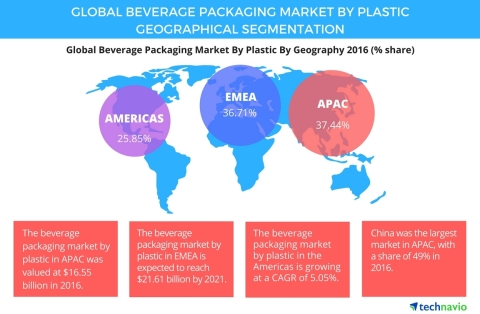 Technavio has published a new report on the global beverage packaging market by plastic from 2017-2021. (Graphic: Business Wire)
