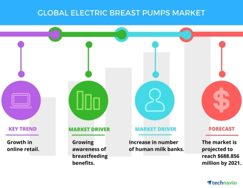 Technavio has published a new report on the global electric breast pumps market from 2017-2021. (Gra ...
