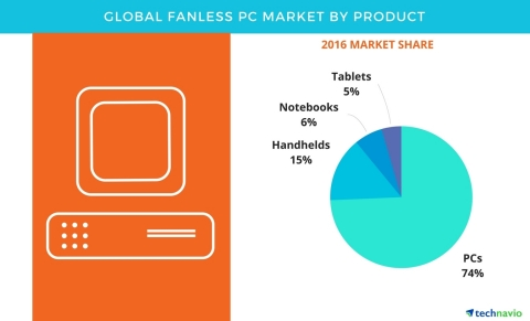 Technavio has published a new report on the global fanless PC market from 2017-2021. (Graphic: Business Wire)