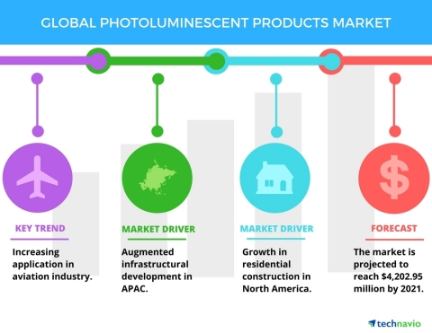 Technavio has published a new report on the global photoluminescent products market from 2017-2021. (Photo: Business Wire)