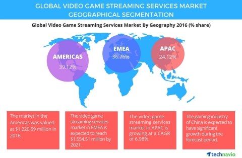 Technavio has published a new report on the global video game streaming services market from 2017-2021. (Photo: Business Wire)