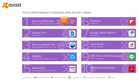 Top 10 performance-draining apps run by users (Avast Android App Performance & Trend Report Q1 2017) (Photo: Business Wire)