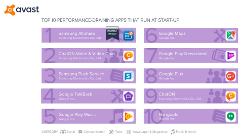Top 10 performance-draining apps that run at start-up (Avast Android App Performance & Trend Report Q1 2017) (Photo: Business Wire)