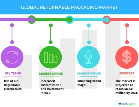 Technavio has published a new report on the global returnable packaging market from 2017-2021. (Photo: Business Wire)