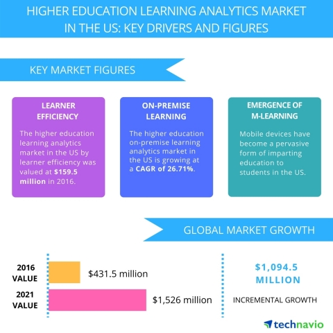 Technavio has published a new report on the higher education learning analytics market in the US from 2017-2021. (Photo: Business Wire)