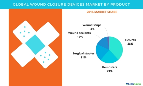 Technavio has published a new report on the global wound closure devices market from 2017-2021. (Pho ...