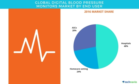 Technavio has published a new report on the global digital blood pressure monitors market from 2017-2021. (Photo: Business Wire)