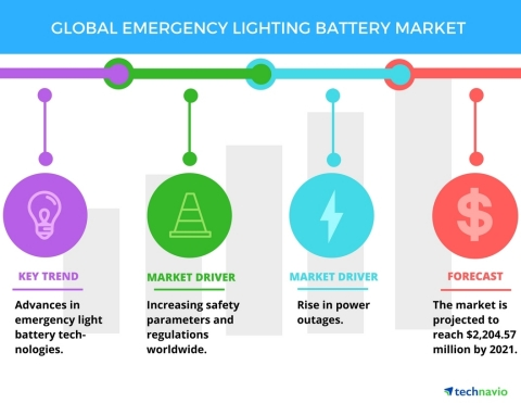 Technavio has published a new report on the global emergency lighting battery market from 2017-2021. (Photo: Business Wire)