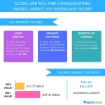 Top 5 Vendors in the Global Web Real-time Communications Market from 2017-2021: Technavio
