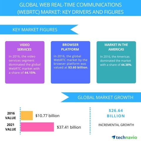Technavio has published a new report on the global web real time communication market from 2017-2021. (Graphic: Business Wire)