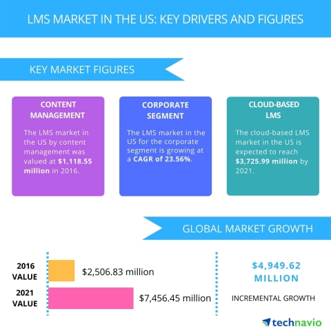 Technavio has published a new report on the LMS market in the US from 2017-2021. (Graphic: Business Wire)