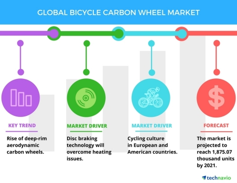 Technavio has published a new report on the global bicycle carbon wheel market from 2017-2021. (Graphic: Business Wire)