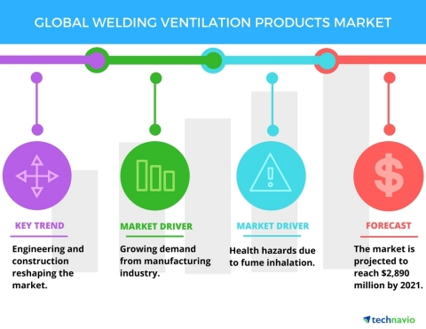 Technavio has published a new report on the global welding ventilation products market from 2017-2021. (Graphic: Business Wire)