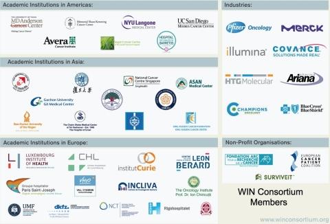 Miembros de WIN Consortium (Gráfico: Diseño gráfico de WIN)