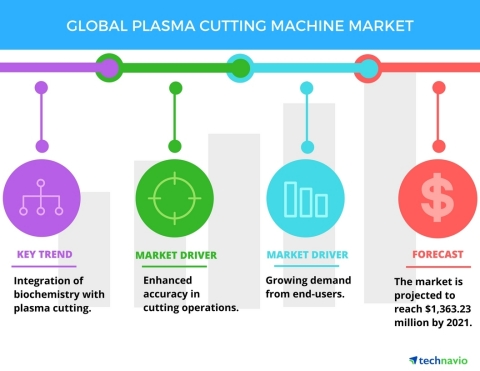 Technavio has published a new report on the global plasma cutting machine market from 2017-2021. (Graphic: Business Wire)