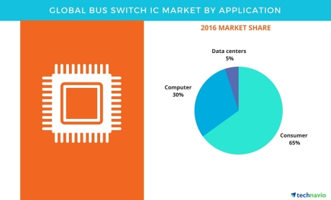 Technavio has published a new report on the global bus switch IC market from 2017-2021. (Graphic: Business Wire)