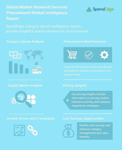 SpendEdge has announced the release of their 'Global Market Research Services Procurement Market Intelligence Report'.(Graphic: Business Wire)