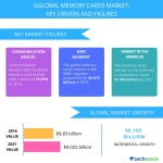 Top 8 Vendors in the Global Memory Cards Market From 2017-2021: Technavio