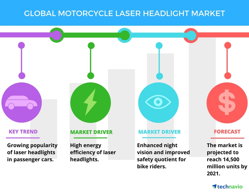 Top 3 Emerging Trends Impacting the Motorcycle Laser Headlight Market in  the Next Five Years by Technavio | Business Wire