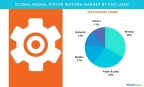 Technavio has published a new report on the global radial piston motors market from 2017-2021. (Graphic: Business Wire)