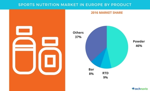 Technavio has published a new report on the sports nutrition market in Europe from 2017-2021. (Graph ...