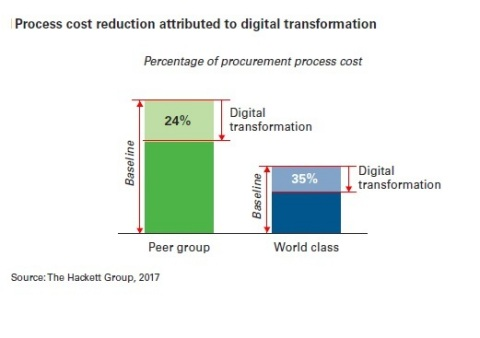 Typical procurement organizations can reduce procurement process costs by up to 24 percent by implementing robotic process automation, advanced analytics, cloud-based applications and other digital transformation approaches, according to new research from The Hackett Group. World-class procurement organizations can reap process cost savings of 35 percent through digital transformation. (Photo: Business Wire)